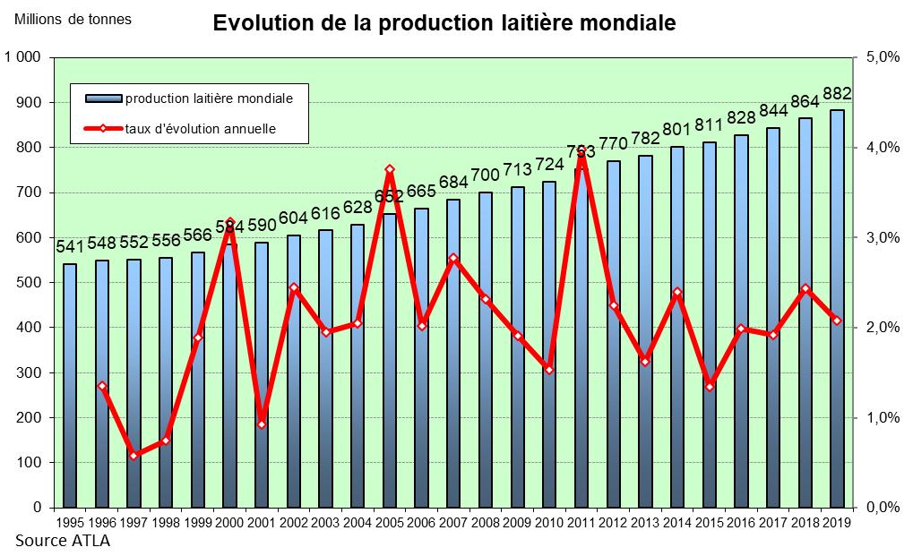 1 - Evolution de la production laitière mondiale