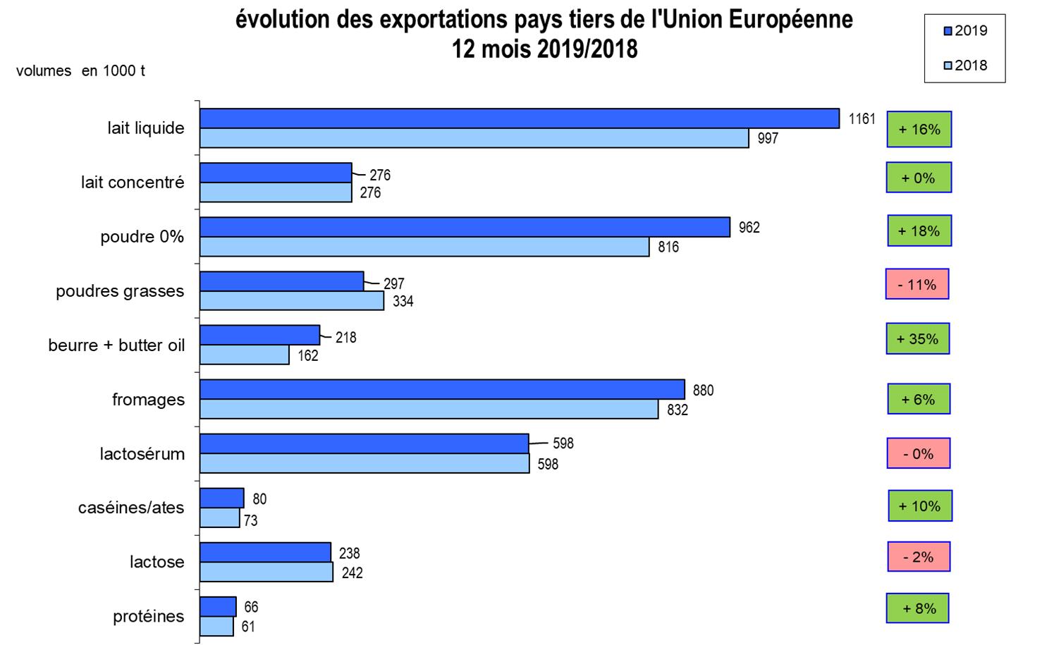 10 - Evolution des exportations pays tiers de lUnion Européenne 12 mois 2019 2018