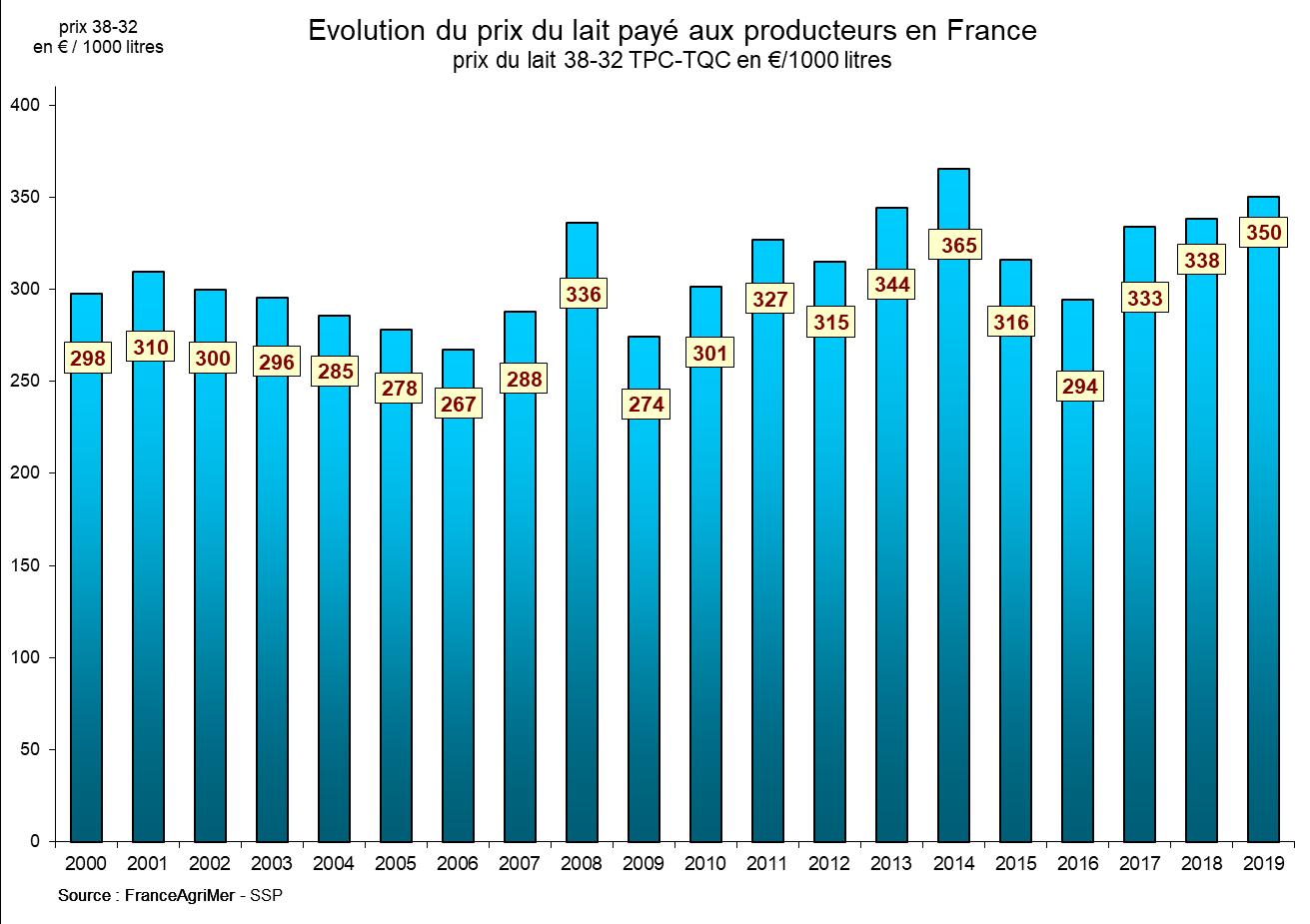 12 - Evolution du prix du lait payé aux éleveurs en France
