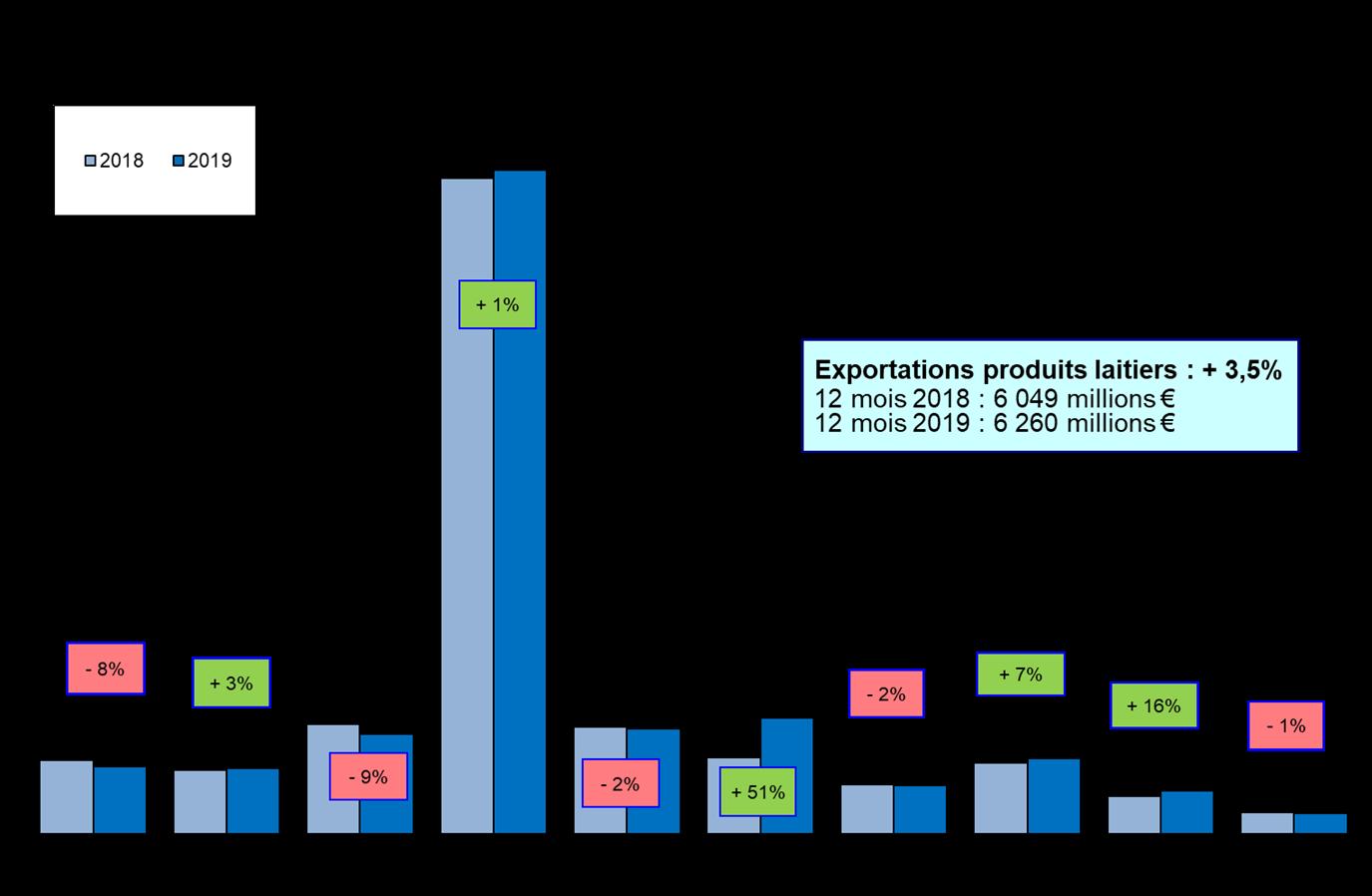 13 - Evolution des exportations françaises en valeur 12 mois 2019 2018