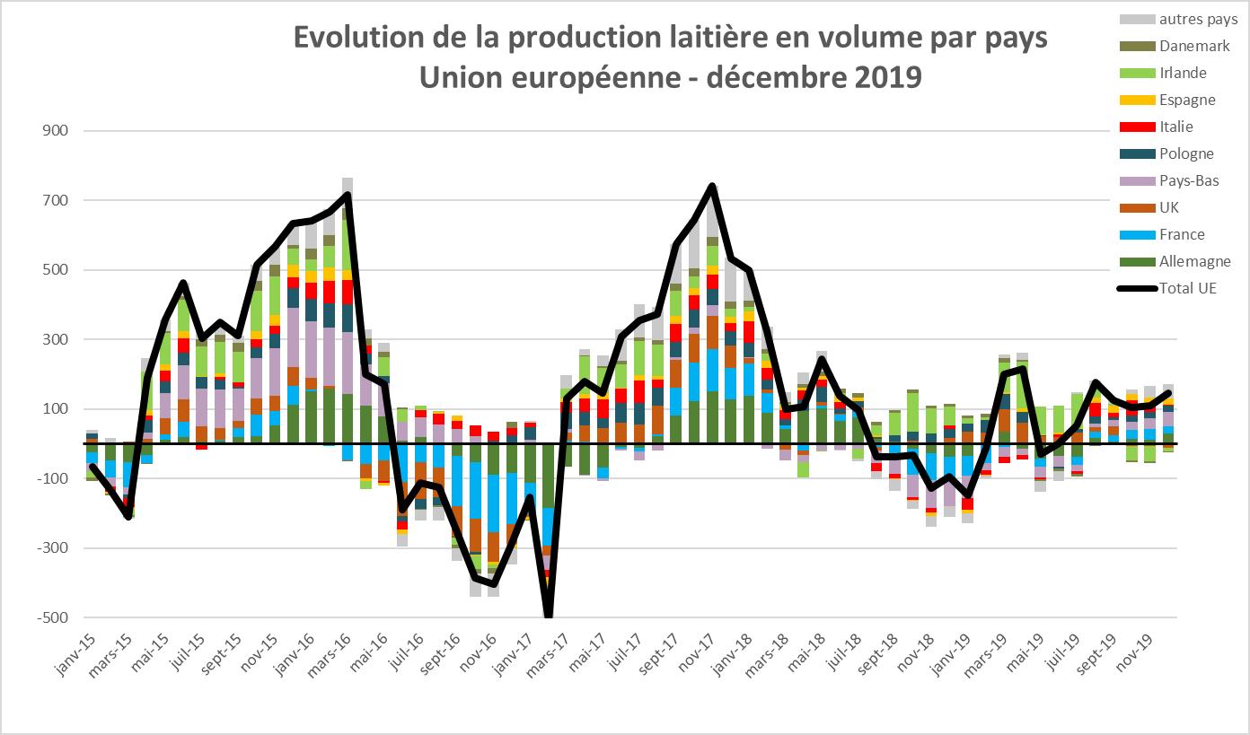2 - Evolution de la production laitière en volume par pays de lUnion Européenne en décembre 2019