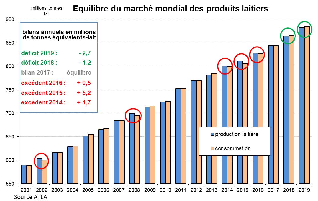 4 - Equilibre du marché mondial des produits laitiers