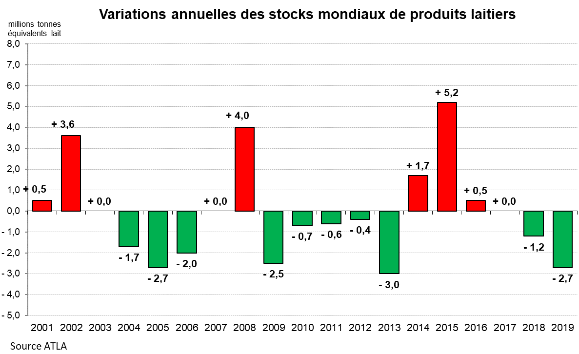 5 - Variations annuelles des stocks mondiaux de produits laitiers