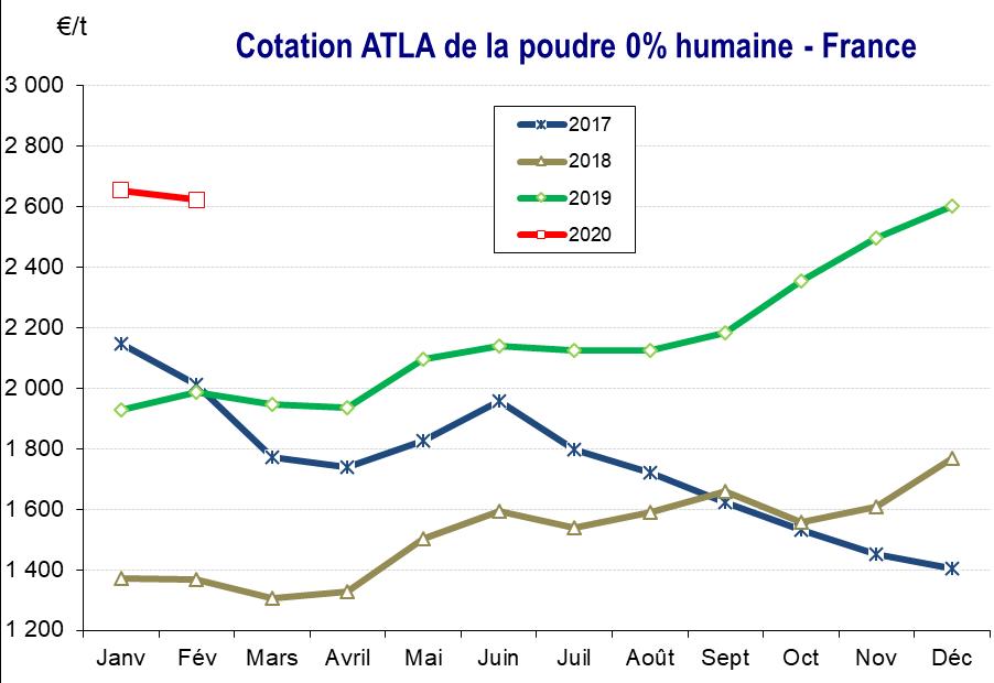 7 - Cotation ATLA de la poudre 0% humaine - France