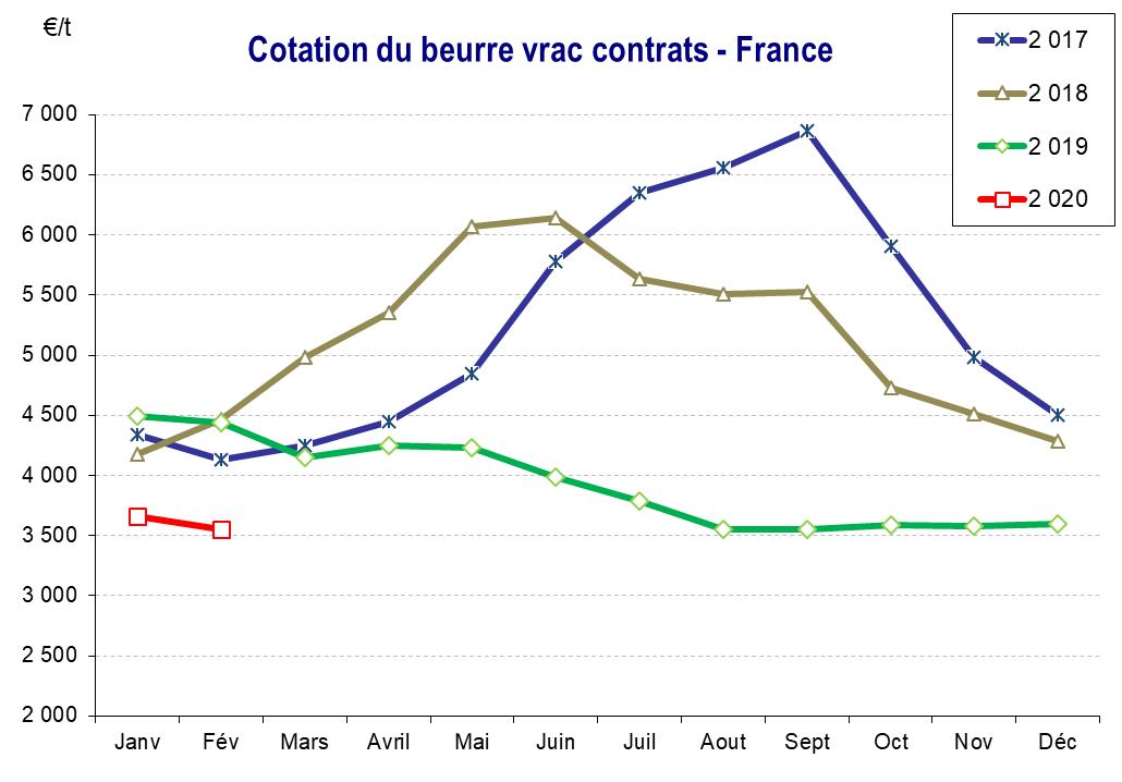 9 - Cotation du beurre vrac contrats - France
