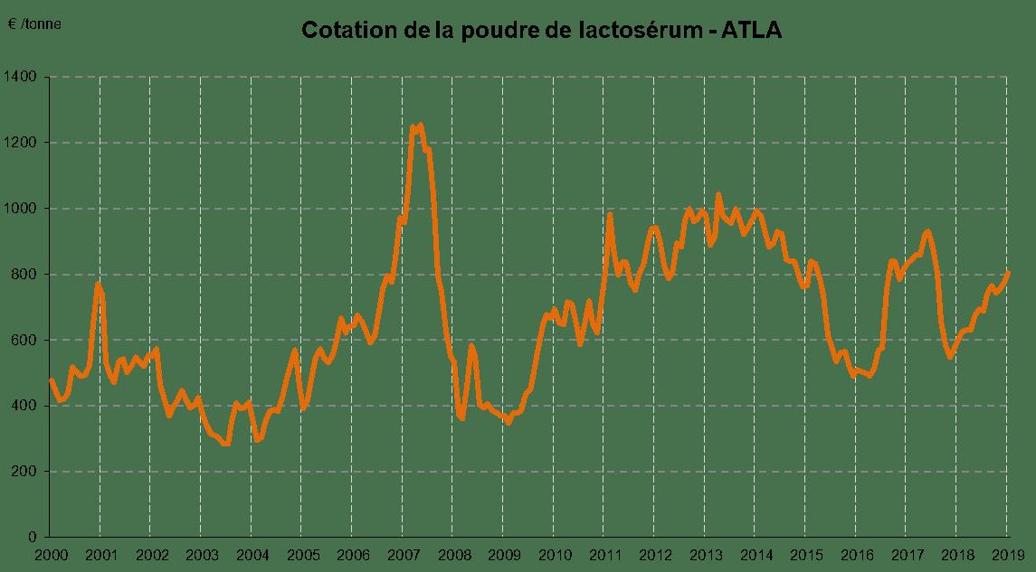 cotation-poudre-lactoserum-2000-2018