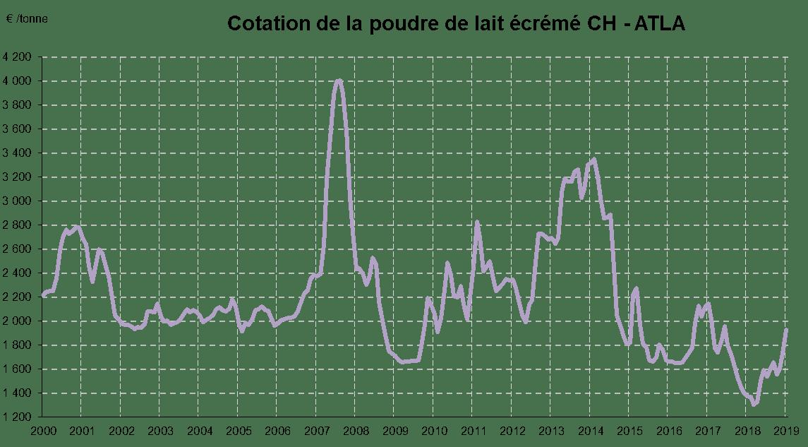 cotation-poudre-lait-ecreme-2000-2018