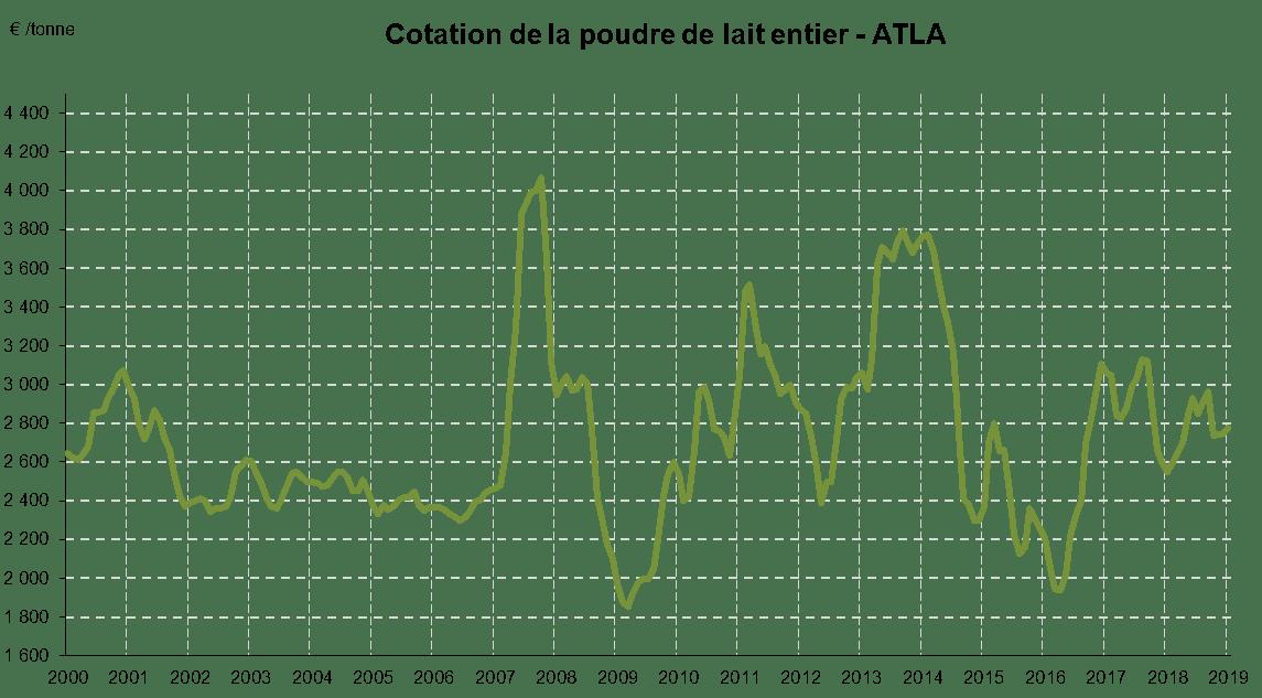 cotation-poudre-lait-entier-2000-2018