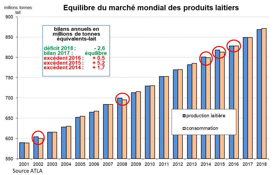 equilibre-du-marche-mondial-des-produits-laitiers-2001-2018