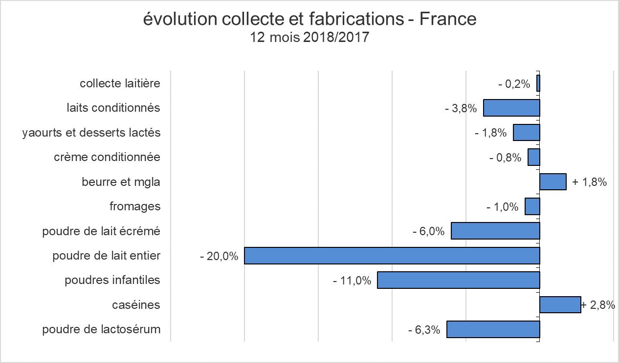 evolution-collecte-fabrications-produits-laitiers-2018