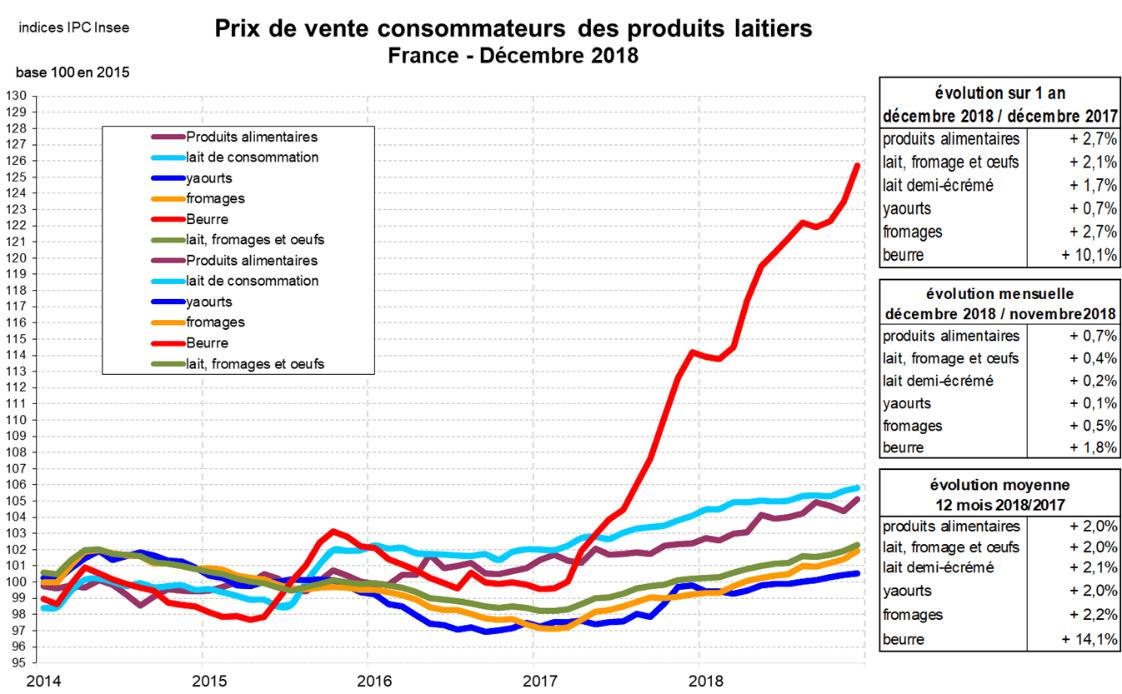 prix-de-vente-conso-produits-laitiers-2014-2018