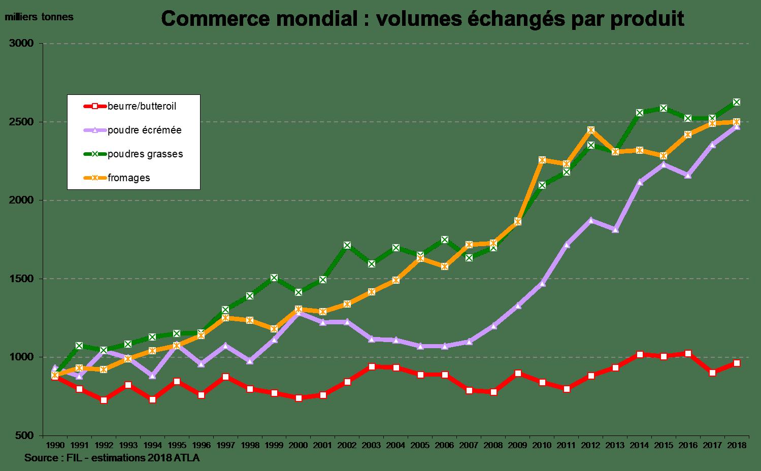 volumes-echanges-ingredients-laitiers-1990-2018