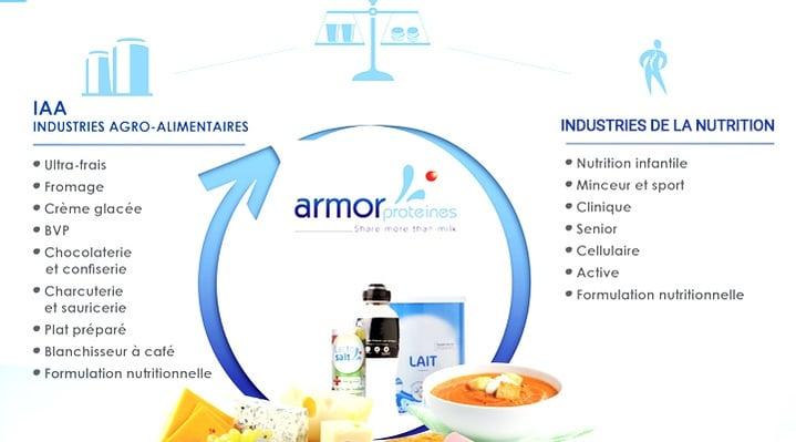 Ingrédient laitier Armor Proteines
